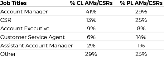 Chart indicating job titles used by CL and PL CSRs