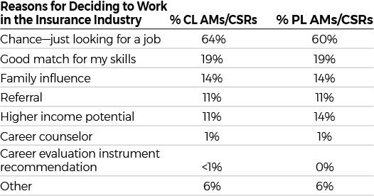 Chart indicating reasons CL & PL CSRs work in the industry